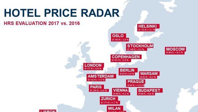Hotels prices statistics